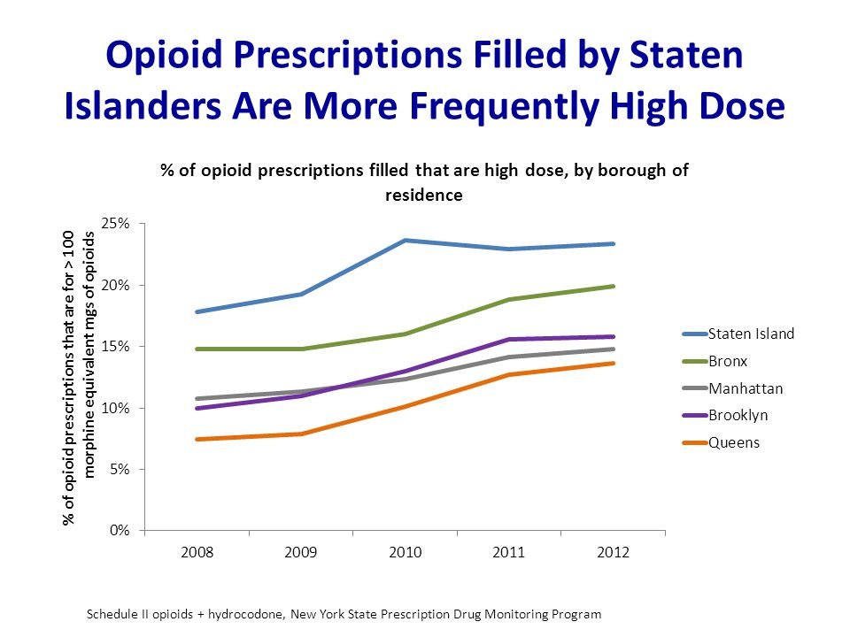 Opioid Prescriptions Filled by Staten Islanders Are More Frequently High Dose