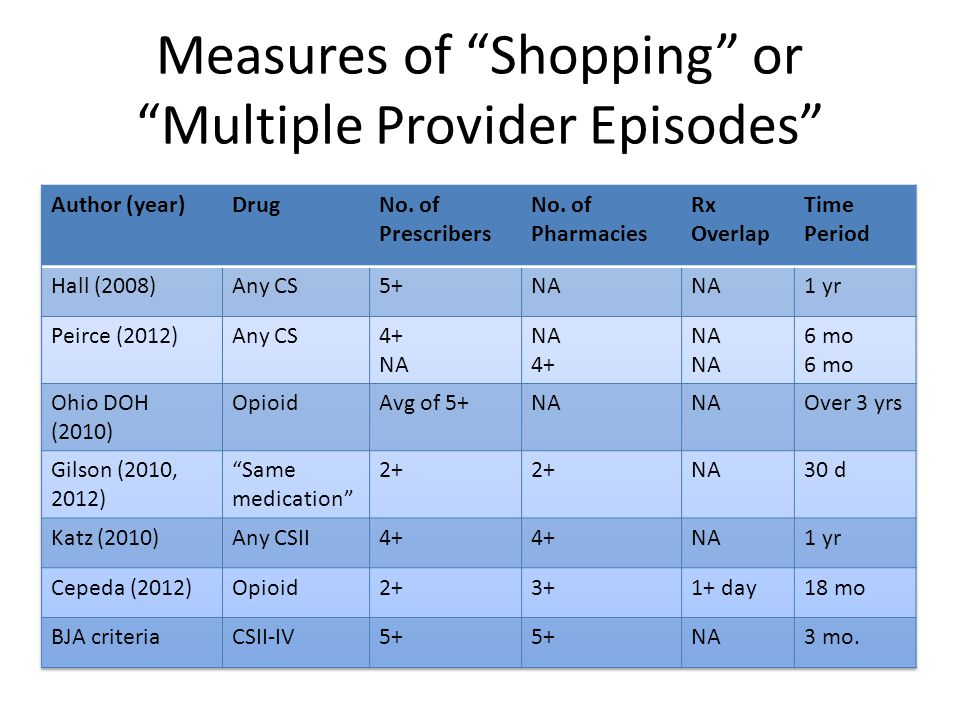 Measures of Shopping or Multiple Provider Episodes