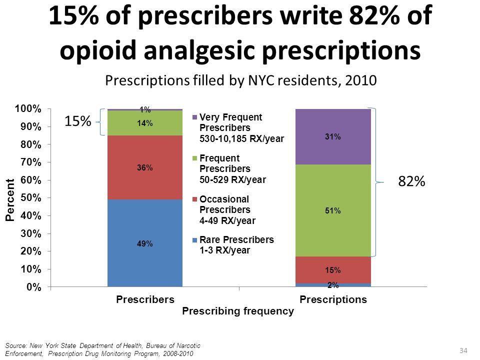 15% of prescribers write 82% of opioid analgesic prescriptions