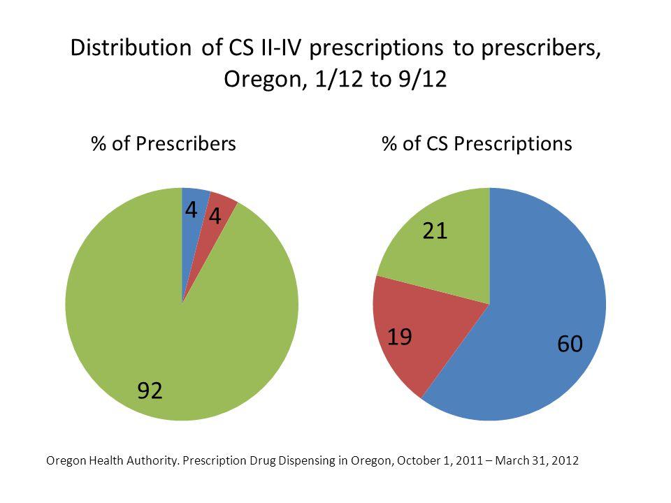 Distribution of CS II-IV prescriptions to prescribers, Oregon, 1/12 to 9/12