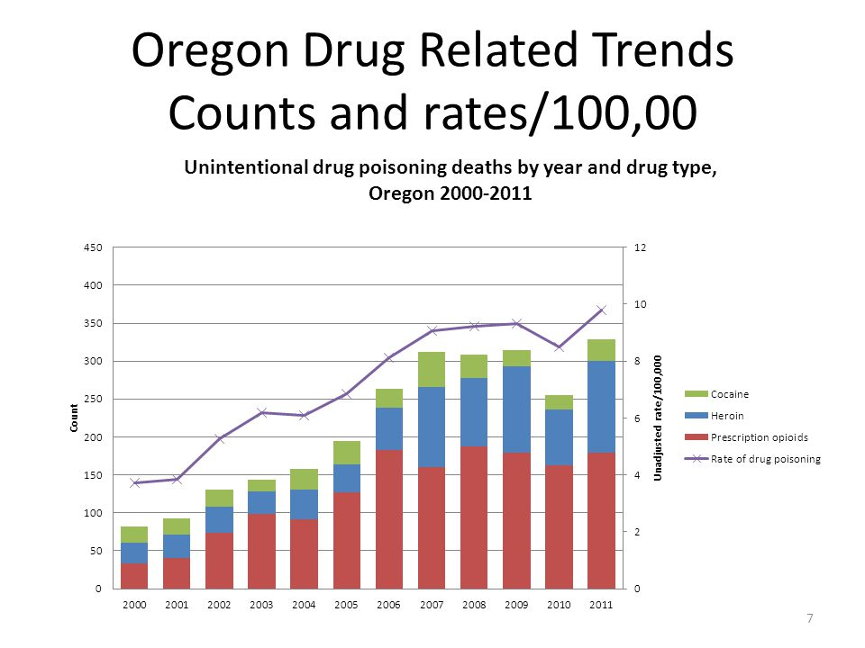 Oregon Drug Related Trends Counts and rates/100,00
