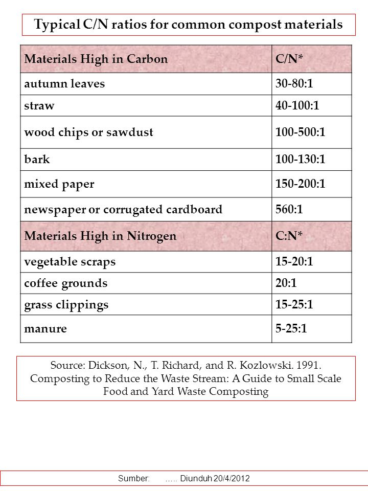 Typical C/N ratios for common compost materials