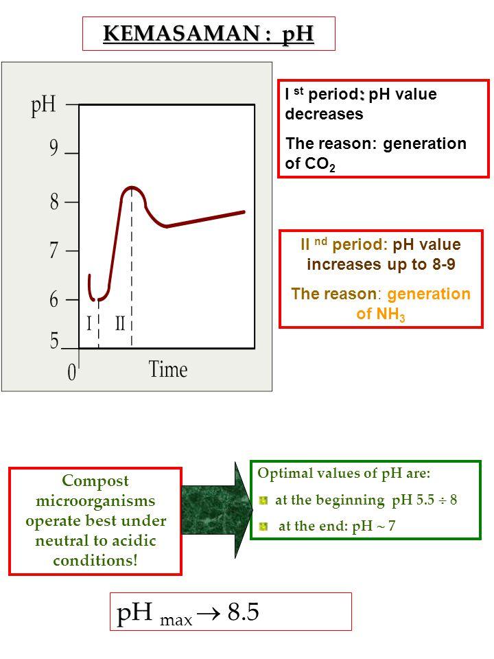 pH max  8.5 KEMASAMAN : pH I st period: pH value decreases