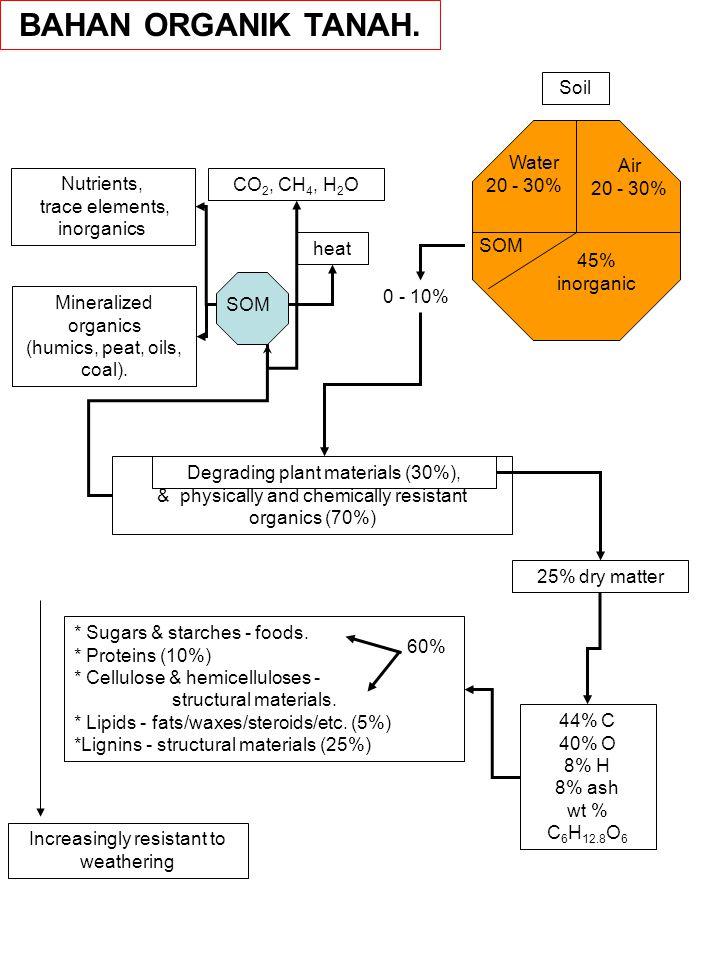 Biodegradasi composting kompendium kajian lingkungan dan soil water air 20 30 20 30 nutrients ccuart Images