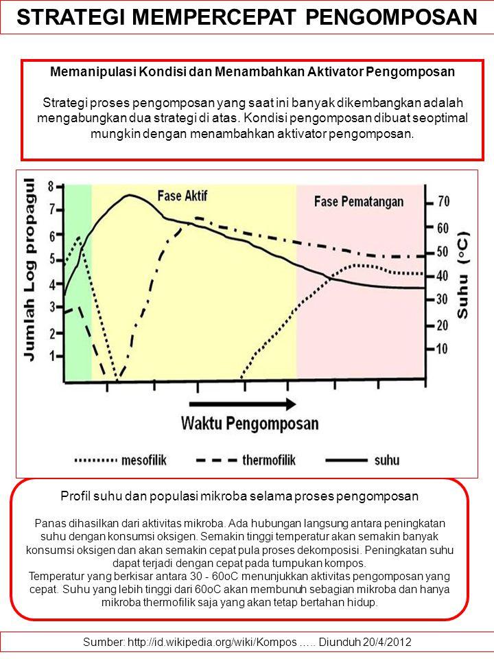 Biodegradasi composting kompendium kajian lingkungan dan biodegradasi composting kompendium kajian lingkungan dan pembangunan ppt download ccuart Images