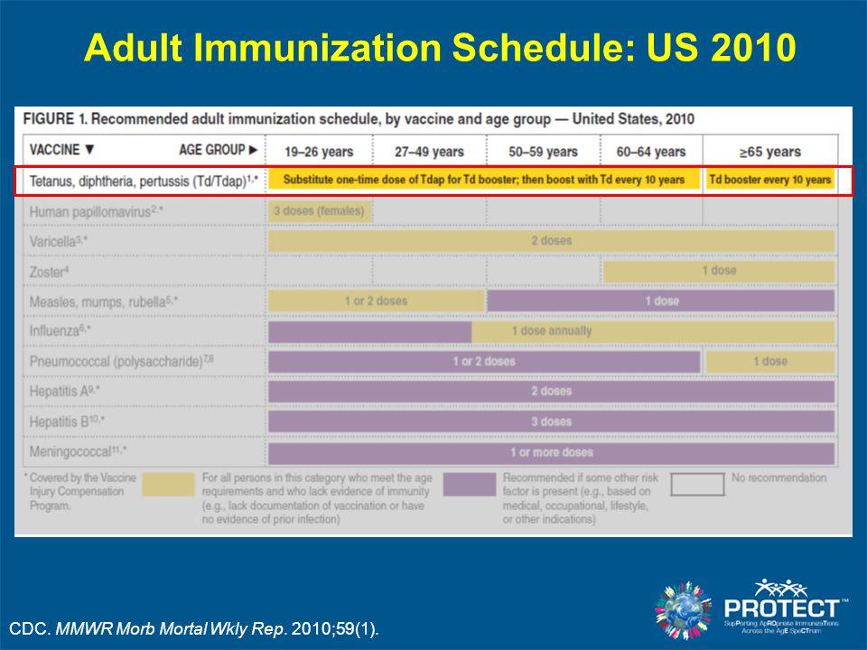 Adult Immunization Schedule: US 2010