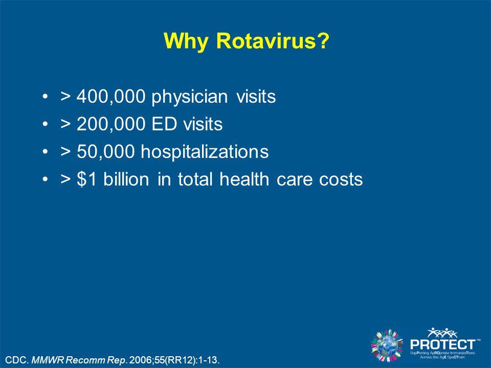 Why Rotavirus > 400,000 physician visits > 200,000 ED visits