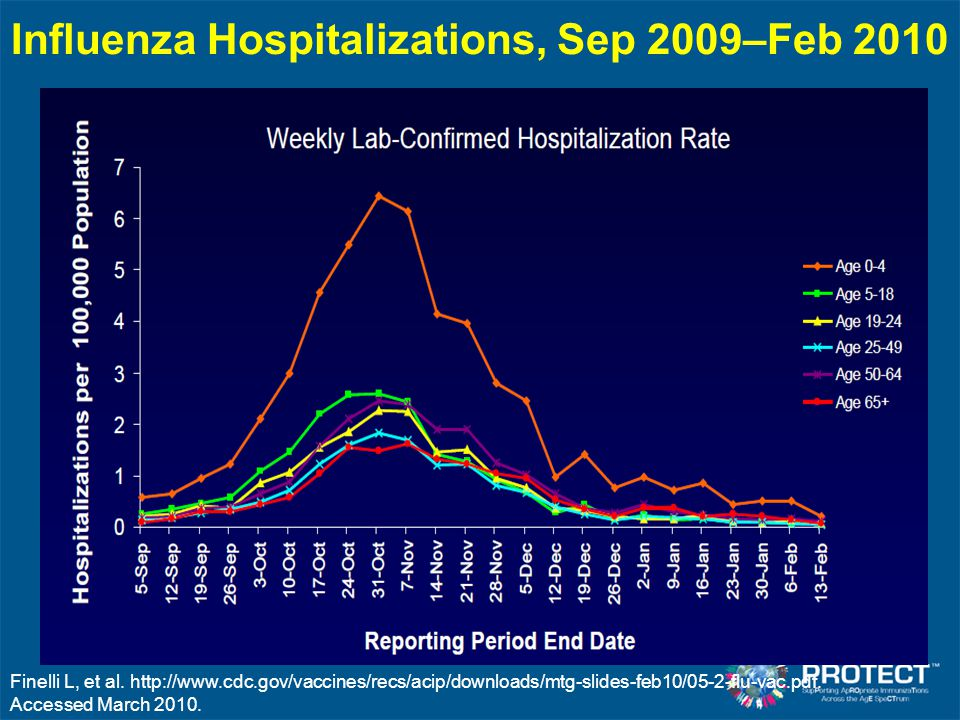 Influenza Hospitalizations, Sep 2009–Feb 2010