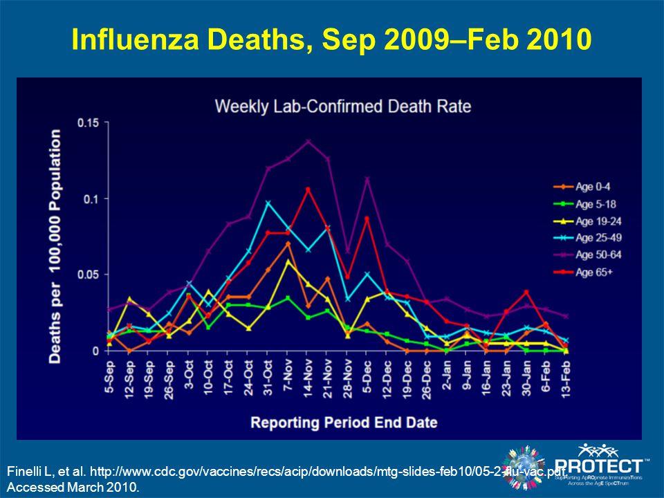 Influenza Deaths, Sep 2009–Feb 2010