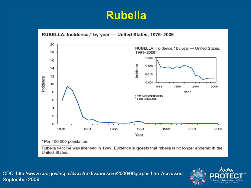Rubella CDC. http://www.cdc.gov/ncphi/disss/nndss/annsum/2006/06graphs.htm.