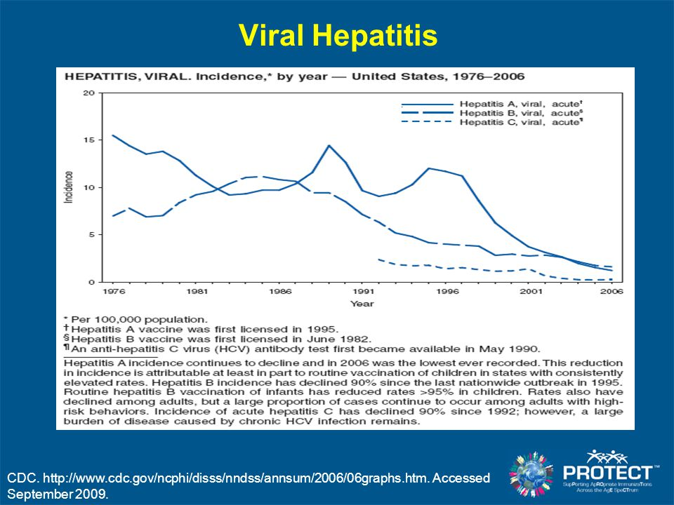 Viral Hepatitis CDC. http://www.cdc.gov/ncphi/disss/nndss/annsum/2006/06graphs.htm.