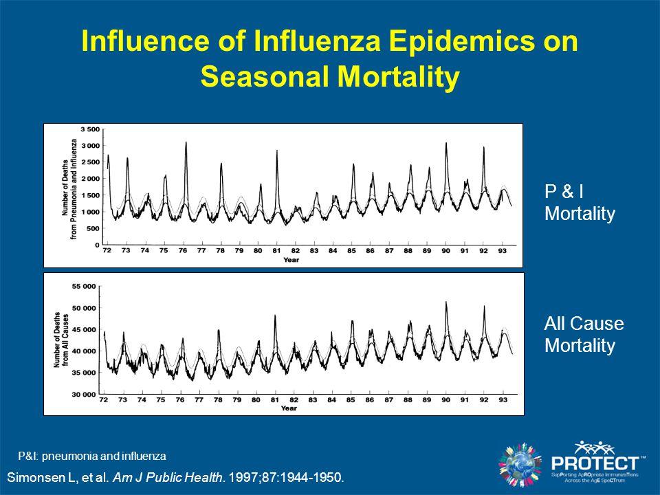 Influence of Influenza Epidemics on Seasonal Mortality
