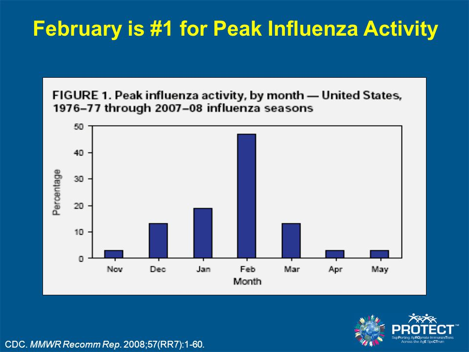 February is #1 for Peak Influenza Activity