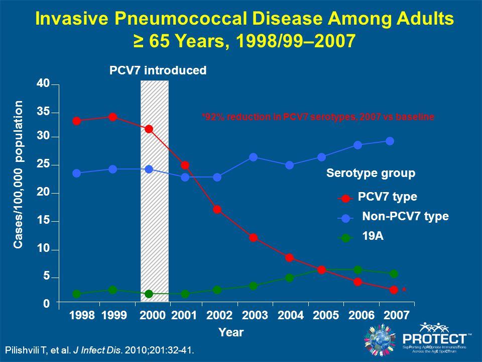 Invasive Pneumococcal Disease Among Adults ≥ 65 Years, 1998/99–2007
