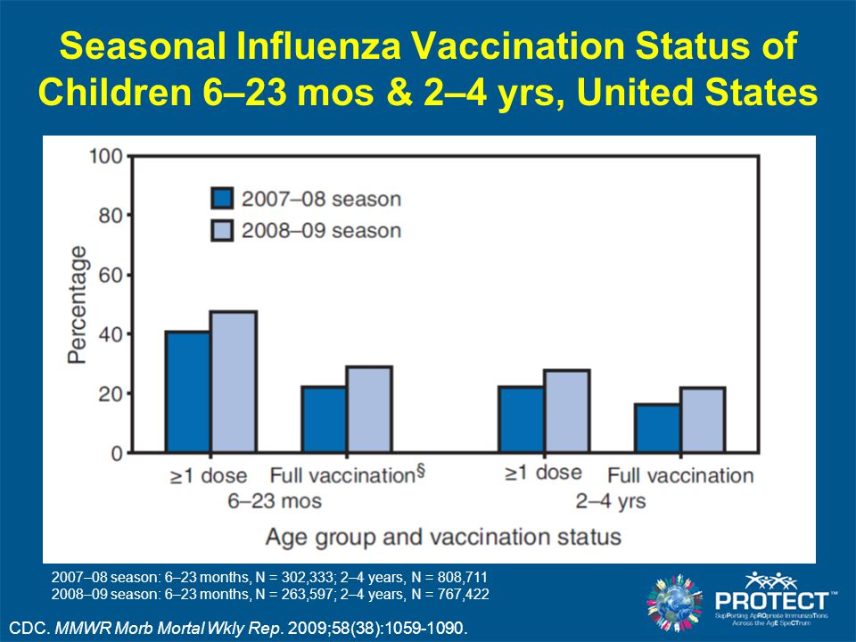 Seasonal Influenza Vaccination Status of Children 6–23 mos & 2–4 yrs, United States