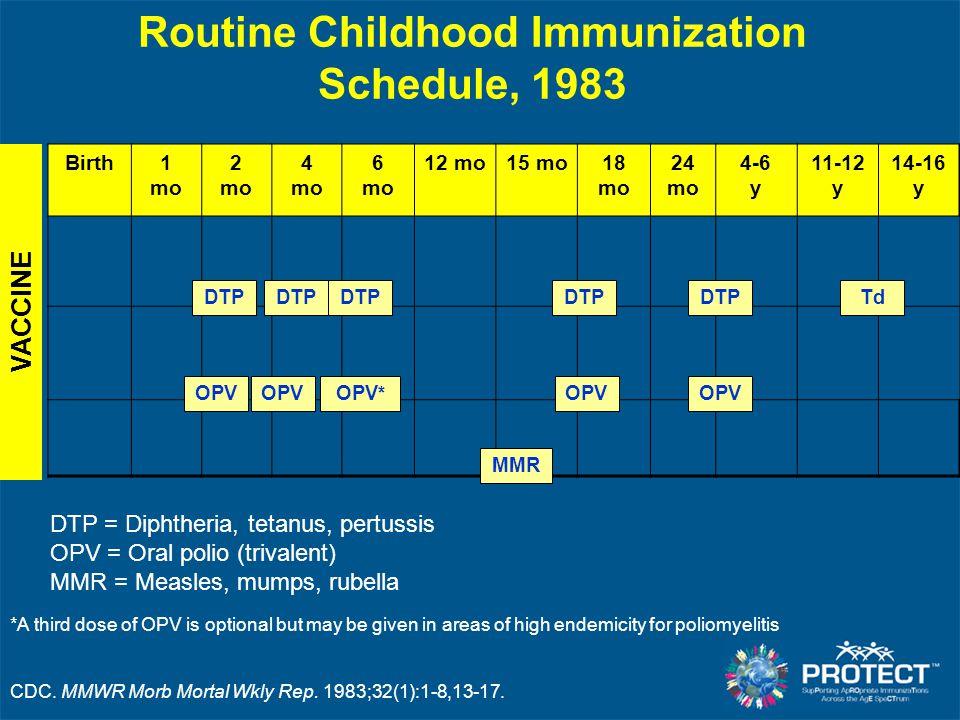 Routine Childhood Immunization Schedule, 1983