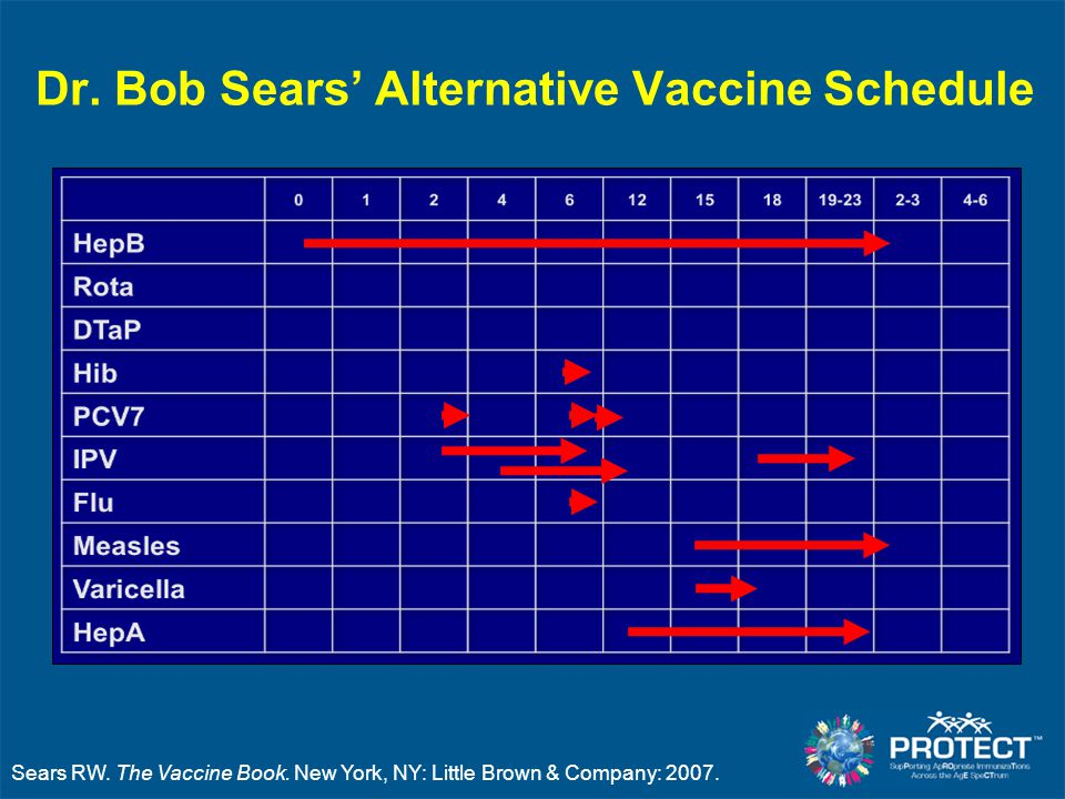 Dr. Bob Sears' Alternative Vaccine Schedule