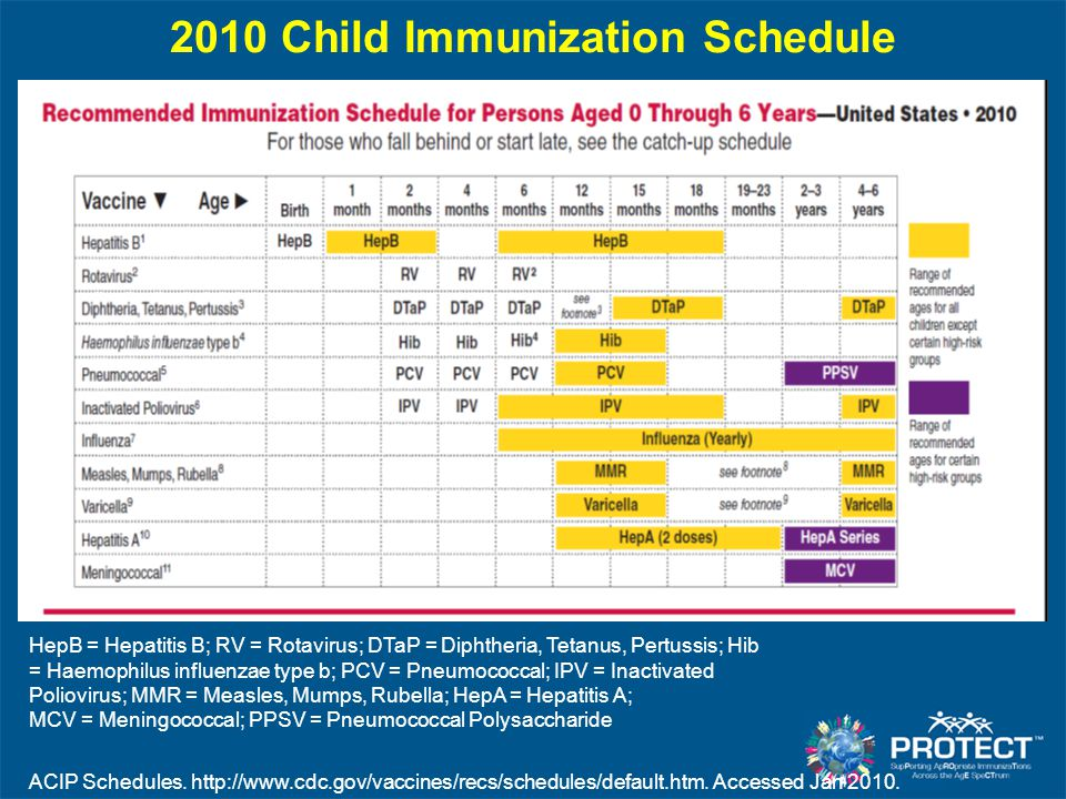 2010 Child Immunization Schedule