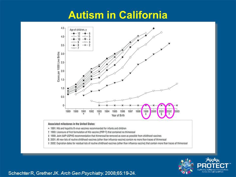 Autism in California Schechter R, Grether JK. Arch Gen Psychiatry. 2008;65:19-24.