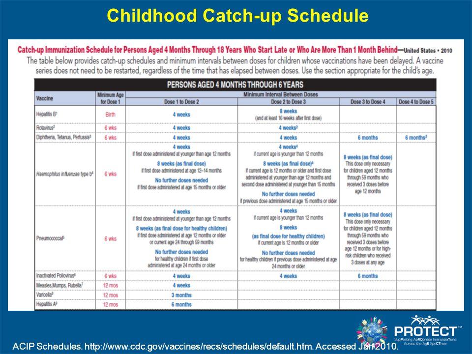 Childhood Catch-up Schedule