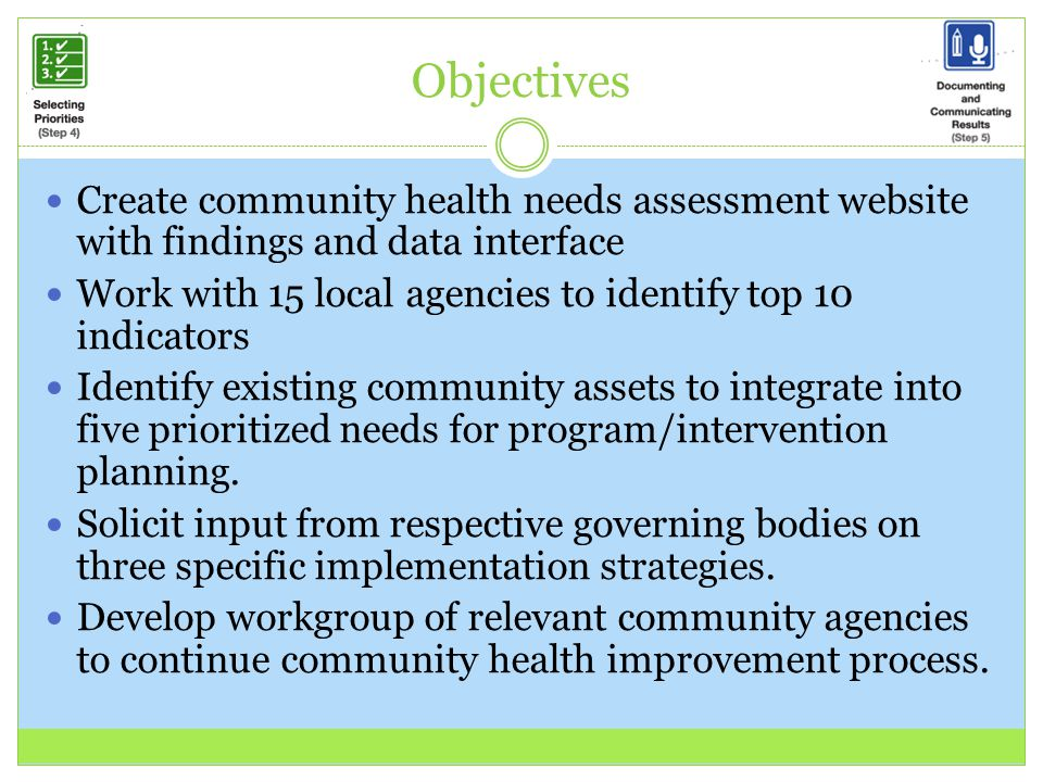 Objectives Create community health needs assessment website with findings and data interface.