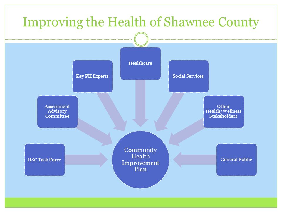Improving the Health of Shawnee County