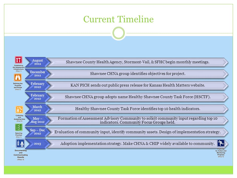 Current Timeline August 2011. Shawnee County Health Agency, Stormont-Vail, & SFHC begin monthly meetings.