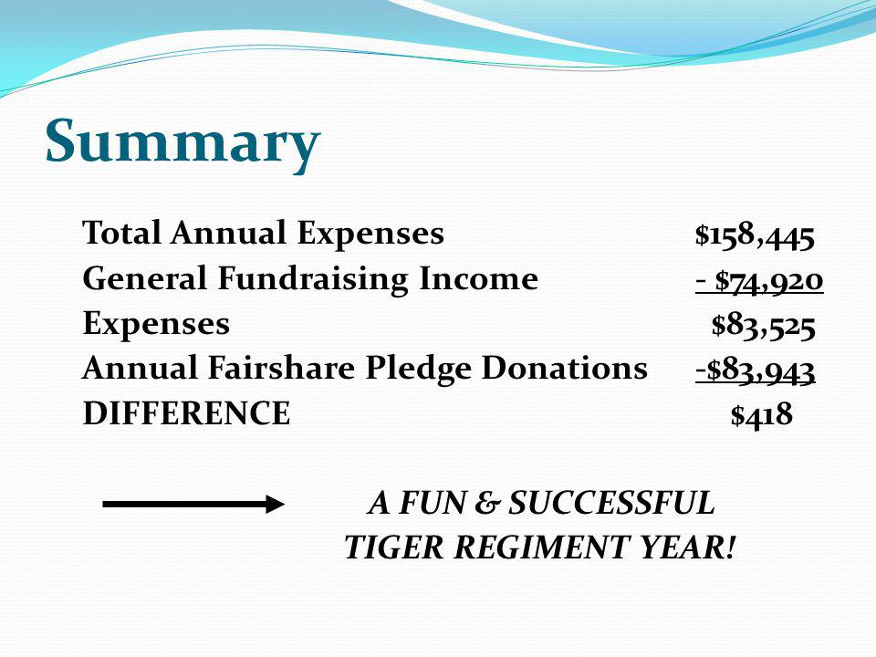Summary Total Annual Expenses $158,445