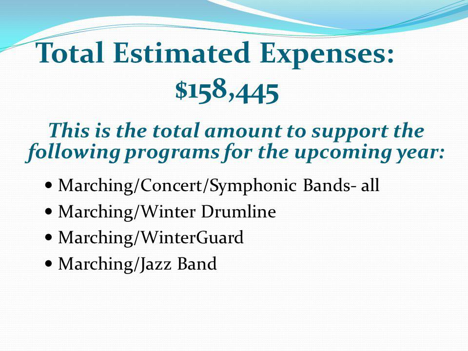 Total Estimated Expenses: $158,445