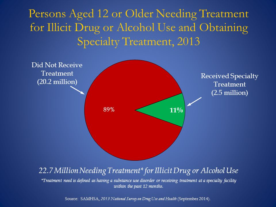 Persons Aged 12 or Older Needing Treatment for Illicit Drug or Alcohol Use and Obtaining Specialty Treatment, 2013