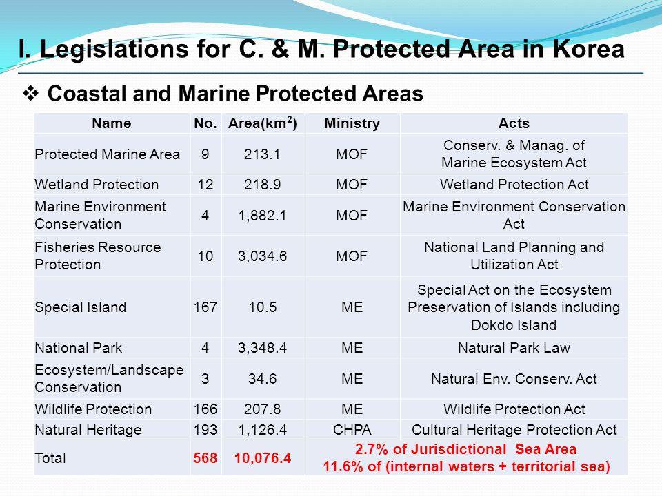 I. Legislations for C. & M. Protected Area in Korea