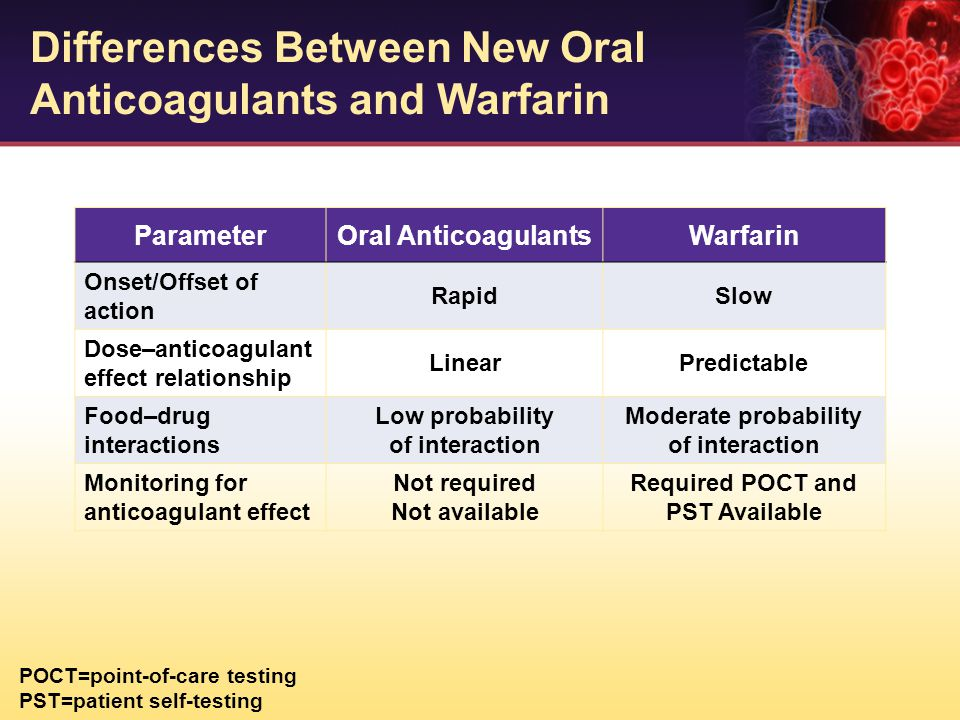 Differences Between New Oral Anticoagulants and Warfarin