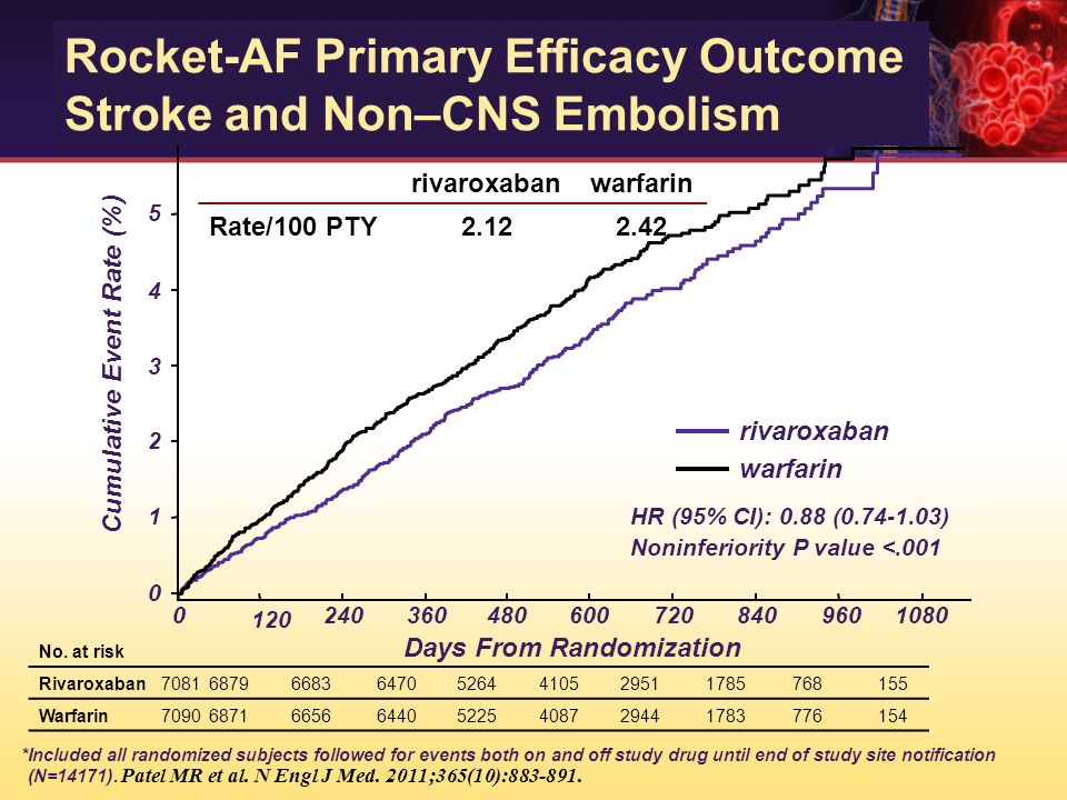Rocket-AF Primary Efficacy Outcome Stroke and Non–CNS Embolism