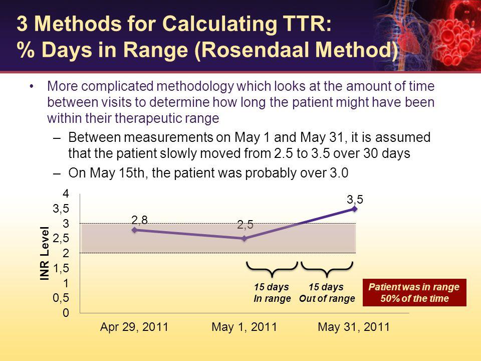 3 Methods for Calculating TTR: % Days in Range (Rosendaal Method)