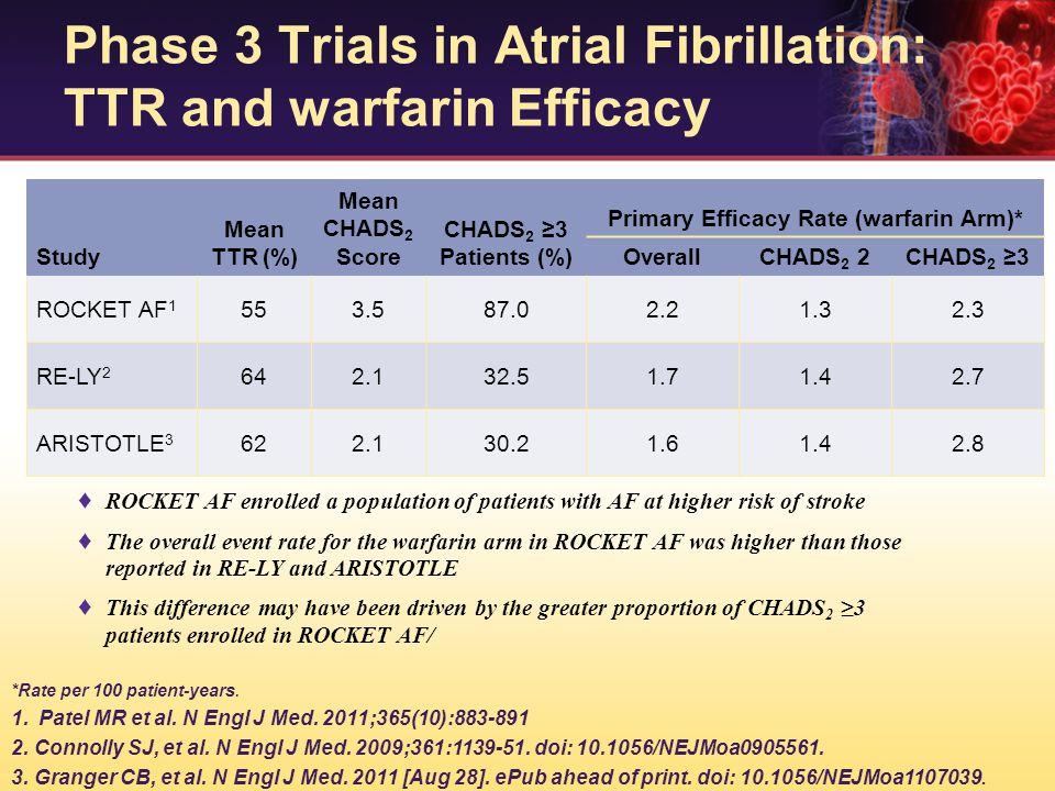 Phase 3 Trials in Atrial Fibrillation: TTR and warfarin Efficacy