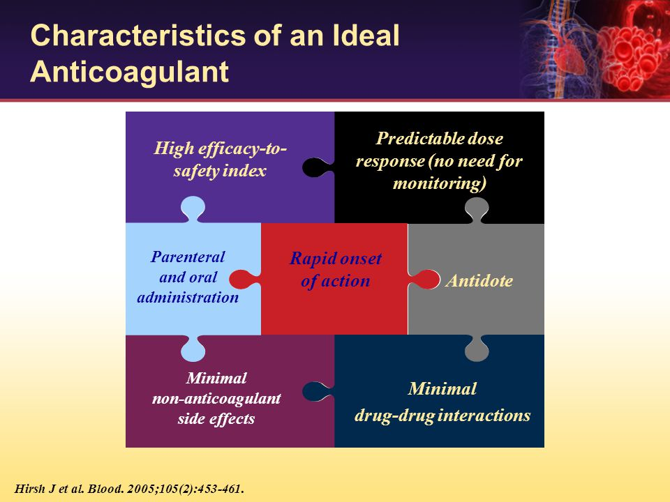 Characteristics of an Ideal Anticoagulant