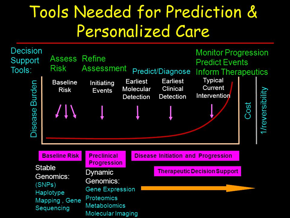 Tools Needed for Prediction & Personalized Care