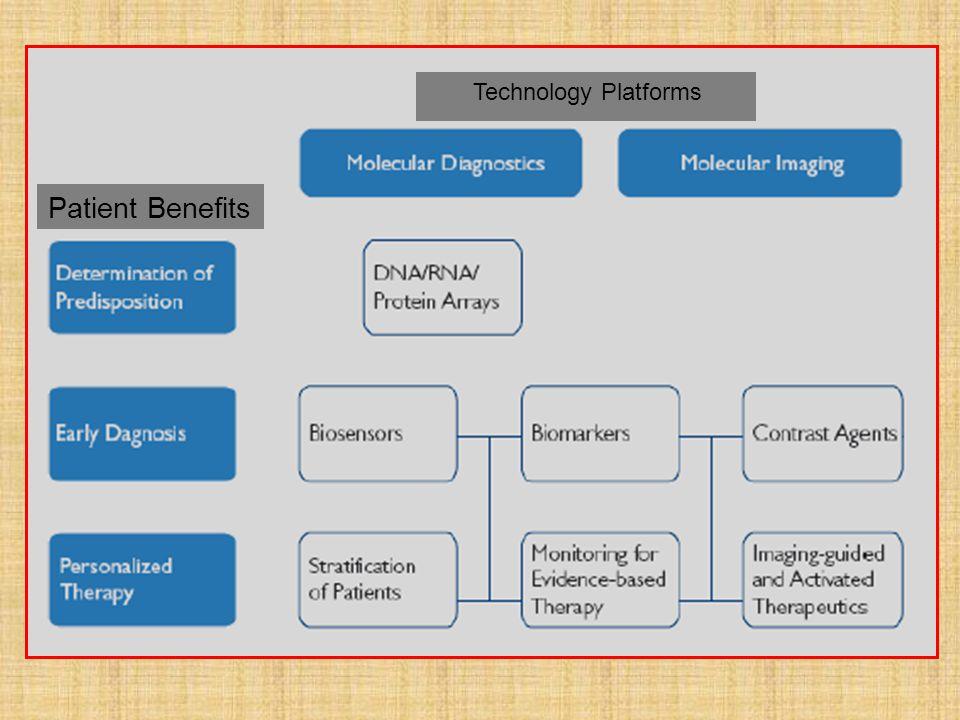 Technology Platforms Patient Benefits