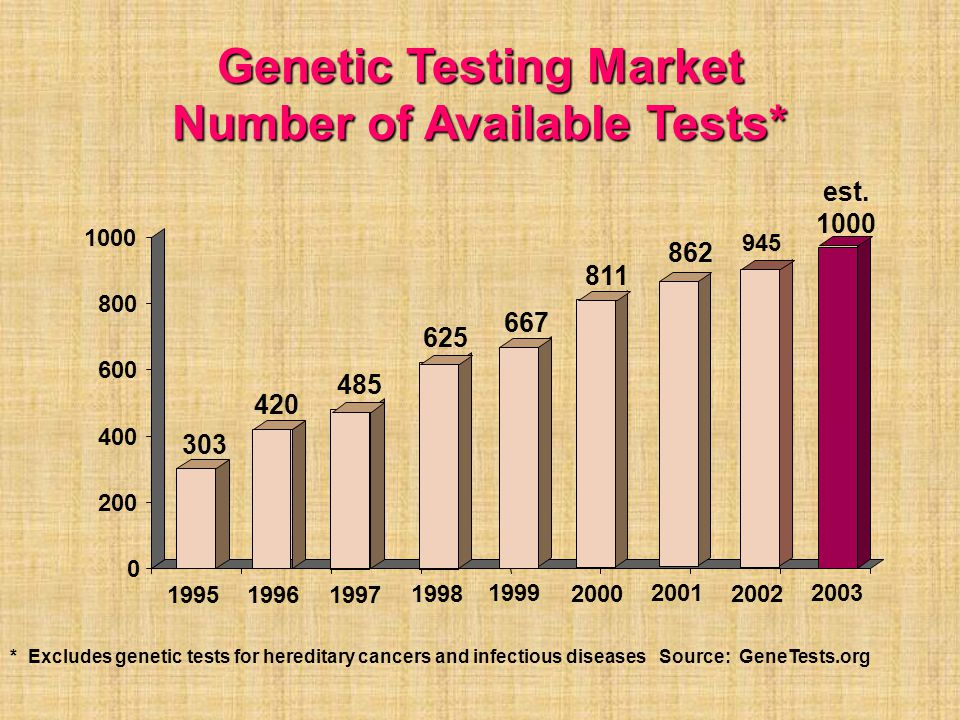 Genetic Testing Market Number of Available Tests*