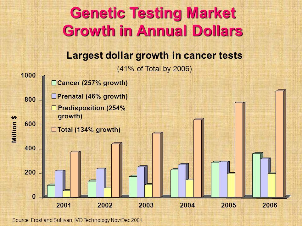 Genetic Testing Market Growth in Annual Dollars