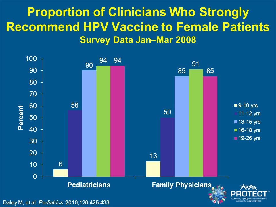 Proportion of Clinicians Who Strongly Recommend HPV Vaccine to Female Patients Survey Data Jan–Mar 2008
