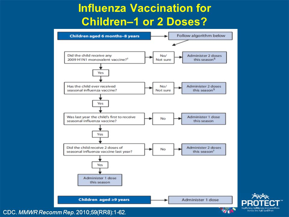 Influenza Vaccination for Children–1 or 2 Doses