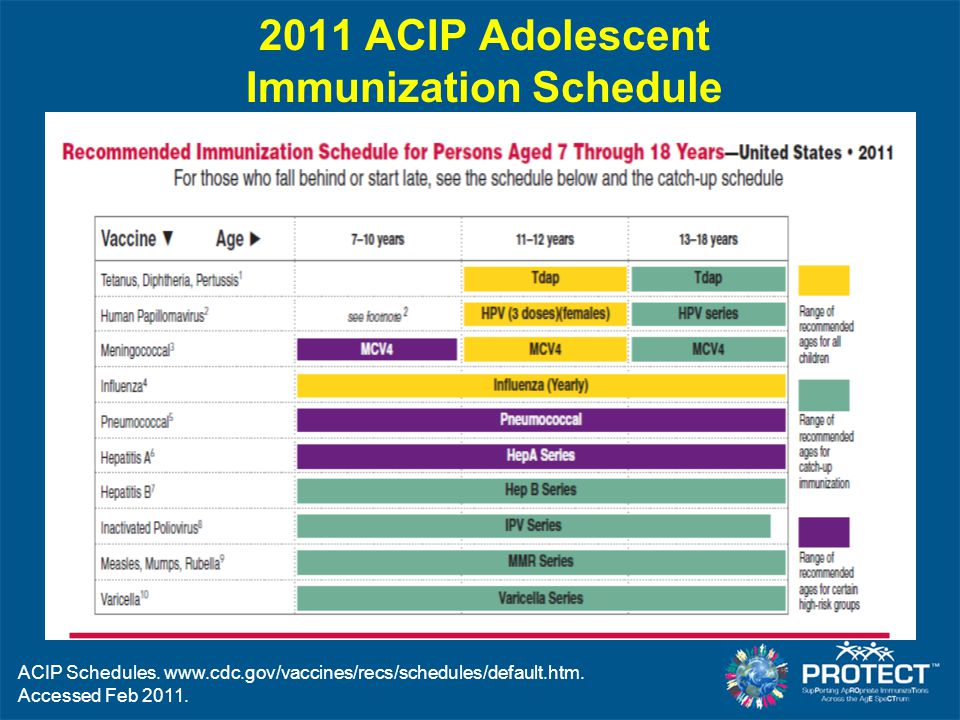 2011 ACIP Adolescent Immunization Schedule