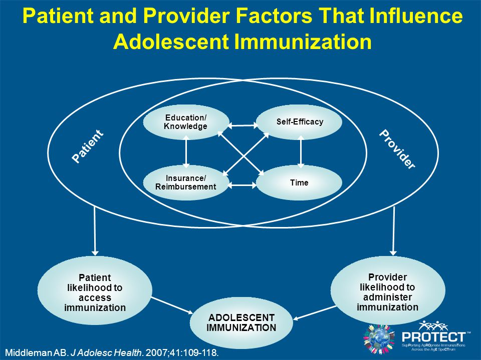 Patient and Provider Factors That Influence Adolescent Immunization