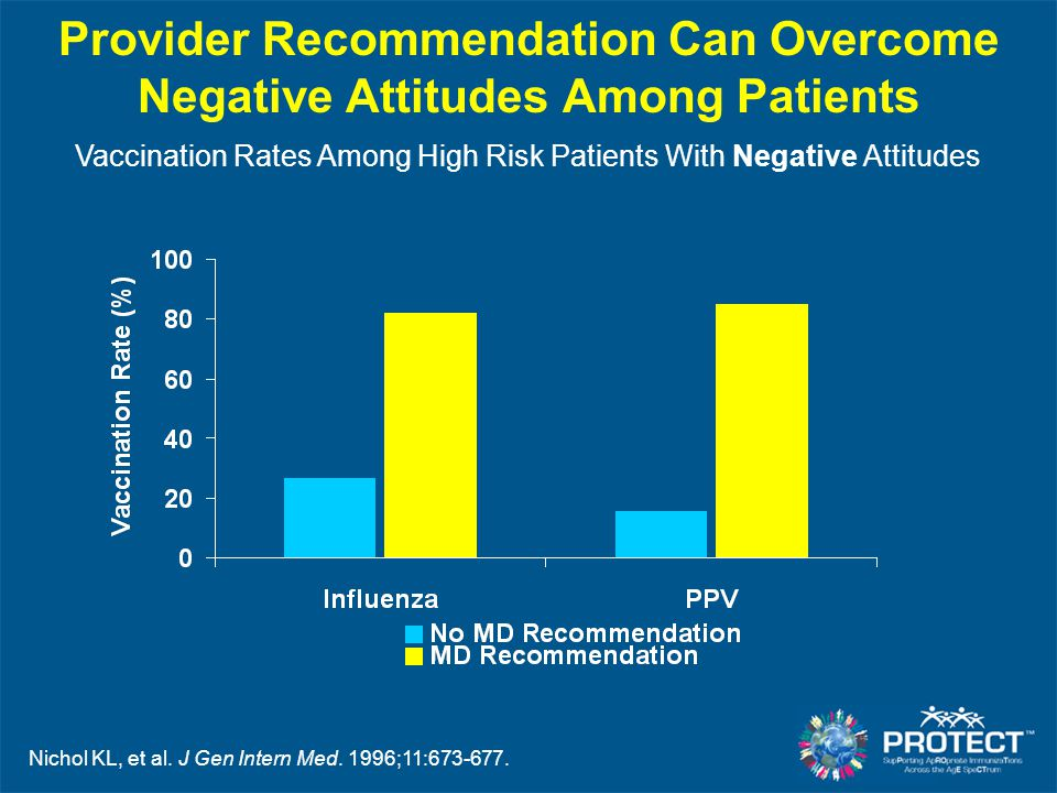 Provider Recommendation Can Overcome Negative Attitudes Among Patients