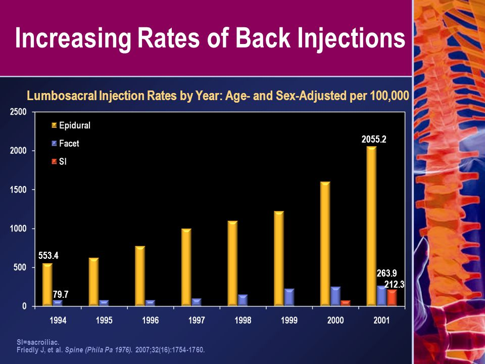 Increasing Rates of Back Injections