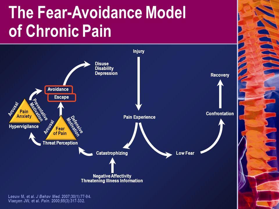 The Fear-Avoidance Model of Chronic Pain