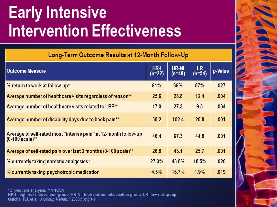 Early Intensive Intervention Effectiveness