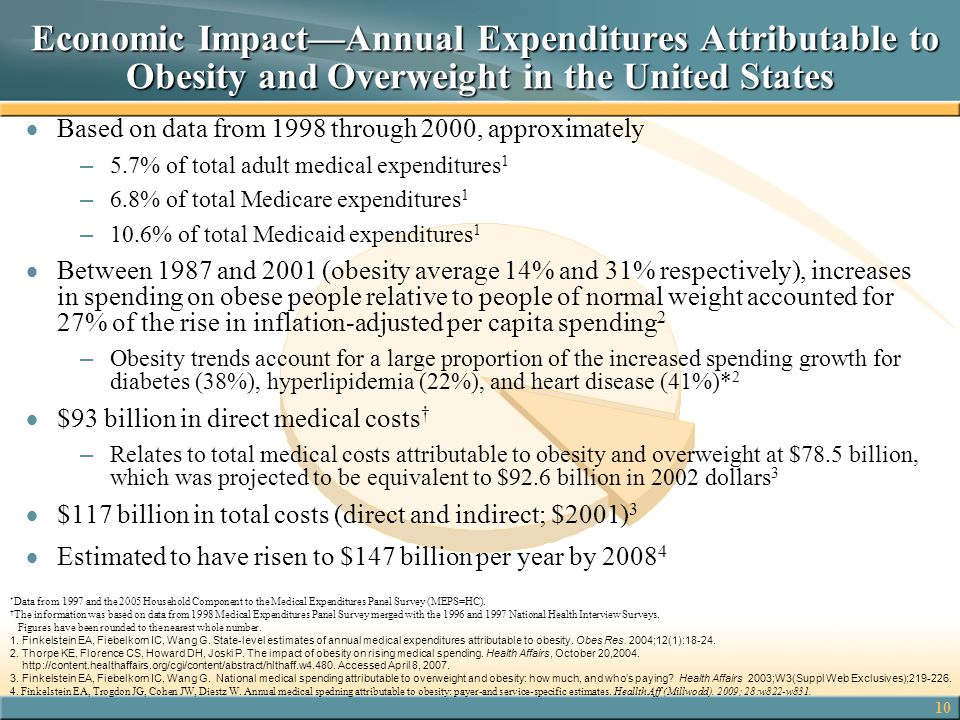 Economic Impact—Annual Expenditures Attributable to Obesity and Overweight in the United States
