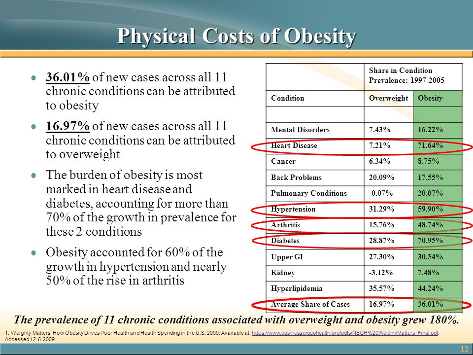 Physical Costs of Obesity
